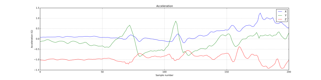 TREMOR12W_fig_acceleration